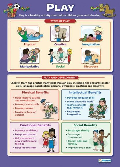 Play Child Development Educational School Posters Early Childhood Education Resources Child Development Theories Learning Stories