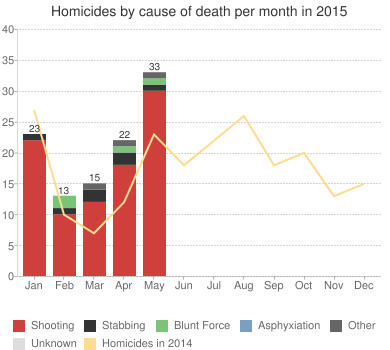 Baltimore Homicides - baltimoresun.com | Telling Graphs and ...