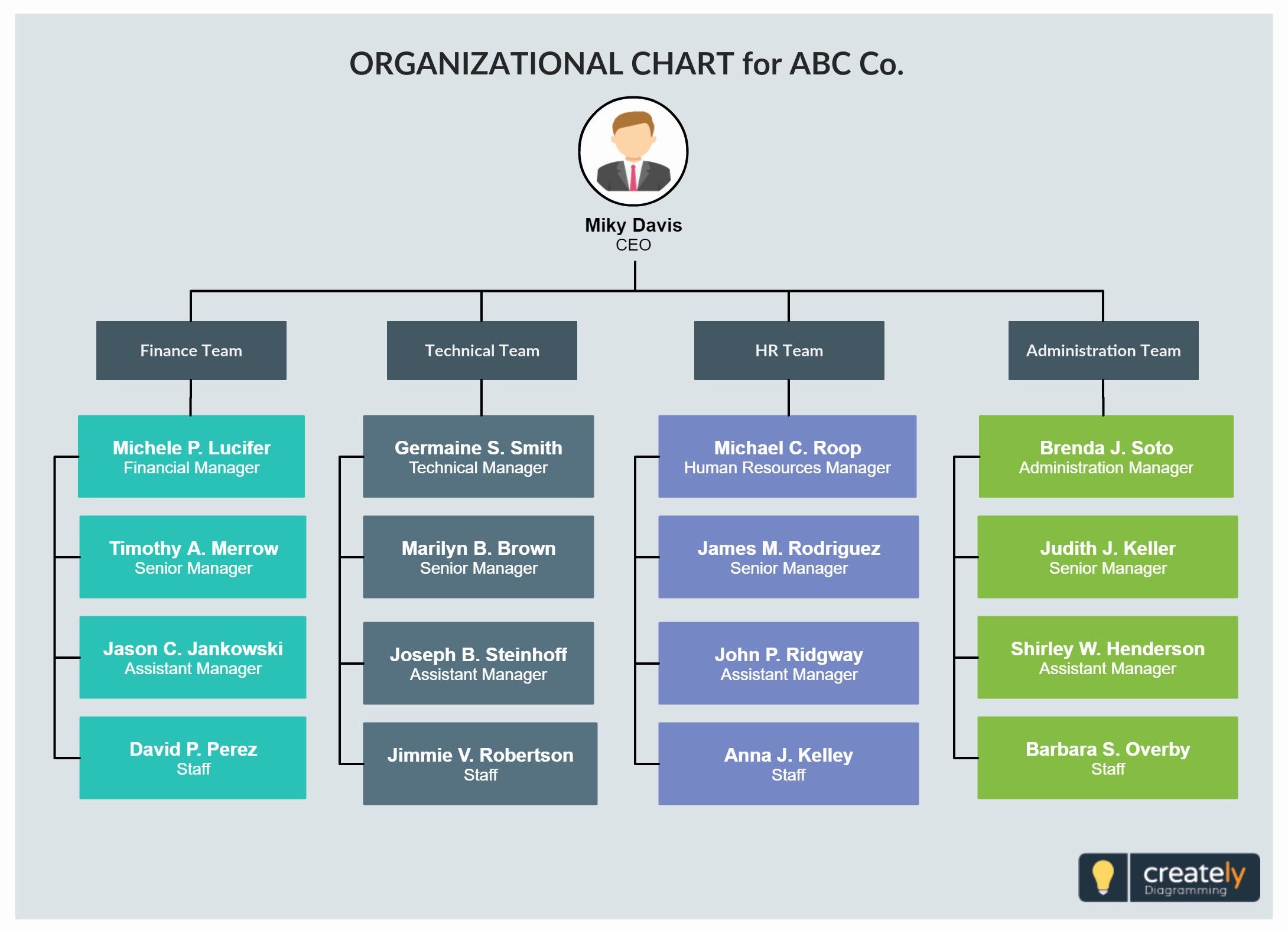 Business Organizational Chart Template Word In 2020 Org Chart