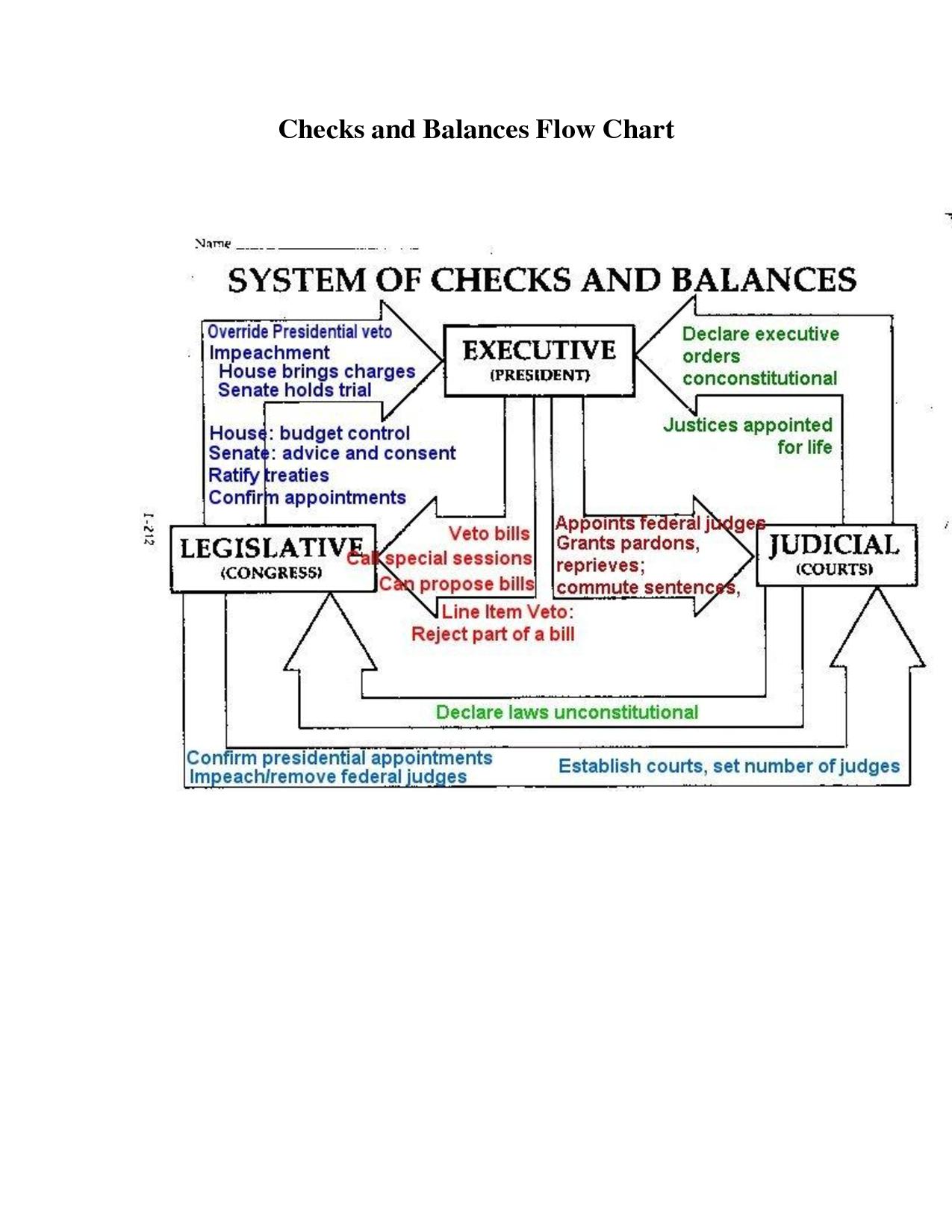 Checks And Balances Flow Chart