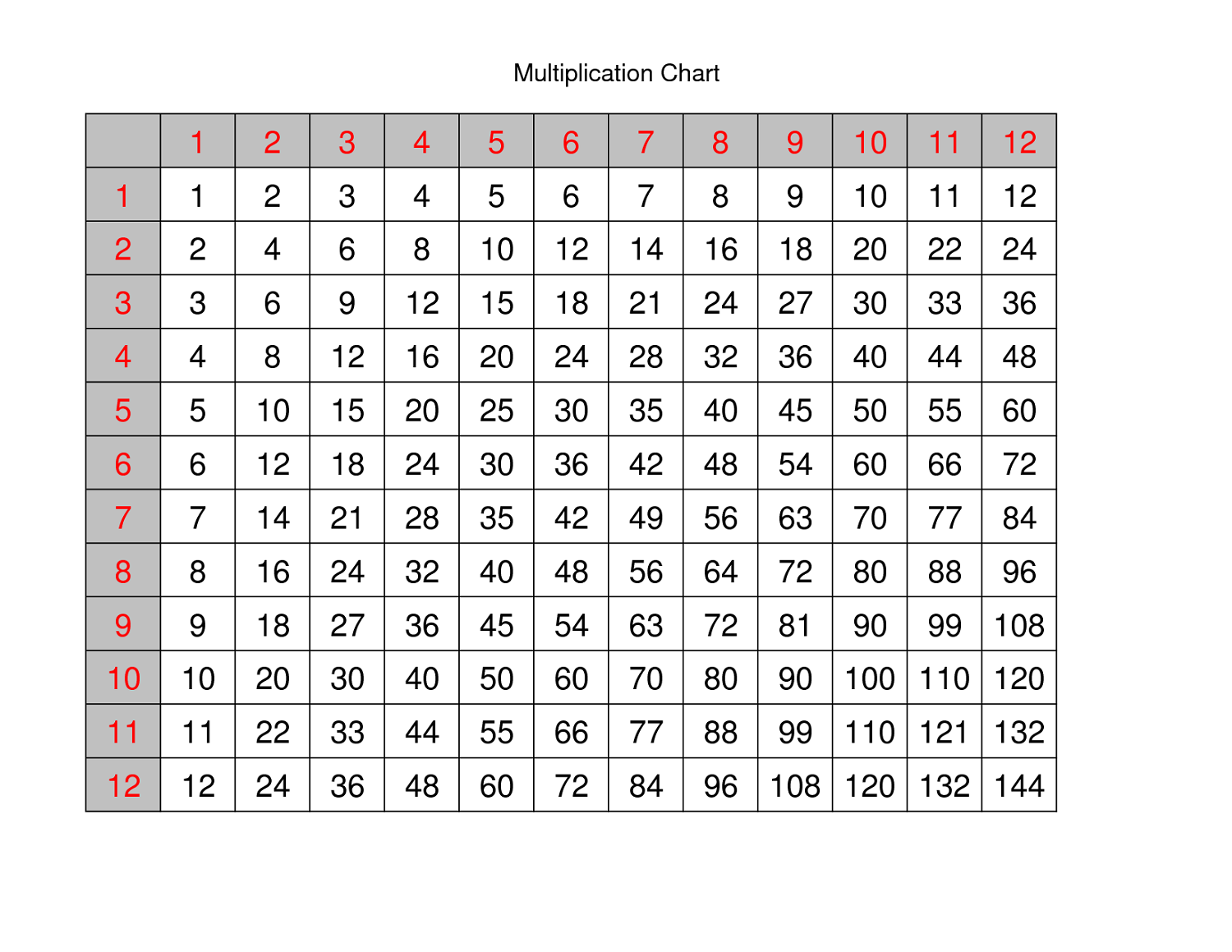 Large Multiplication Table For Children Mathematics Lesson