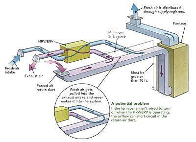 Ducting Hrvs And Ervs Hvac Design Ventilation Duct Duct Work