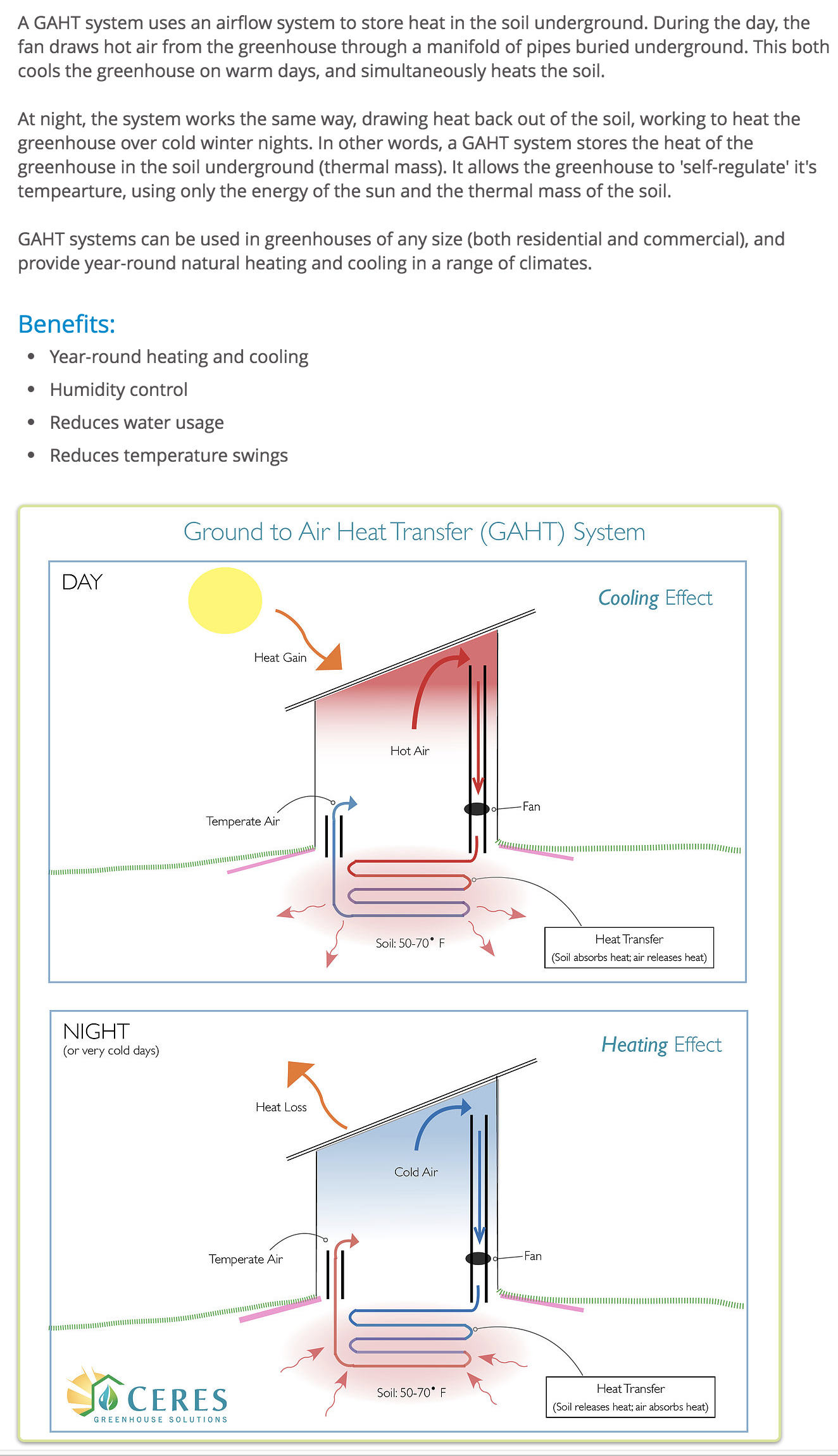 A Ground To Air Heat Transfer Gaht System Allows The Greenhouse