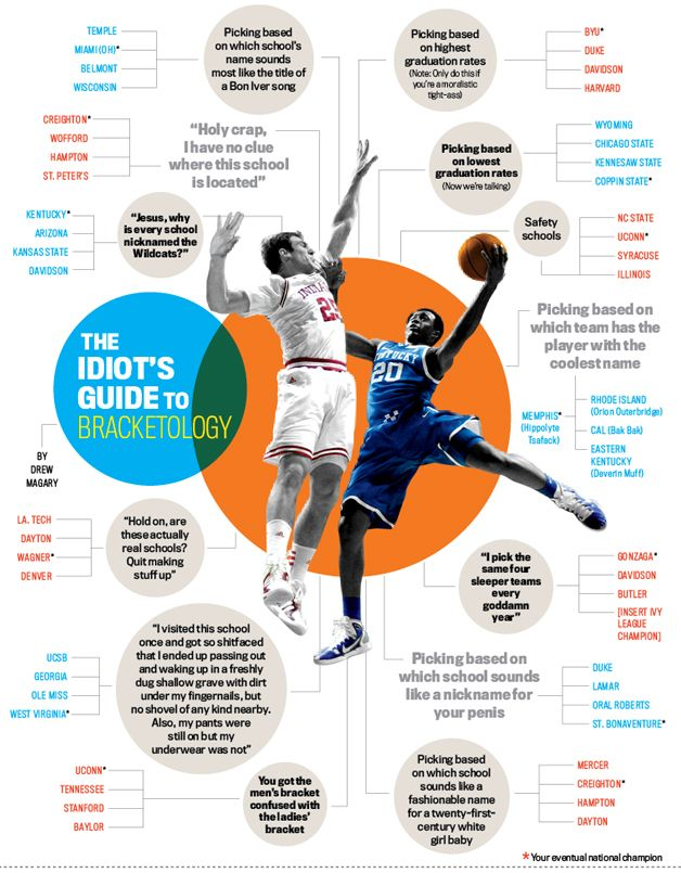 Idiot's guide to bracketology