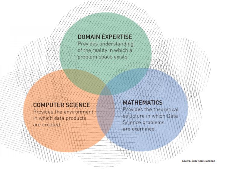 Data Science Machines Do Analytics Humans Do Analysis Zdnet Data Science Science Data