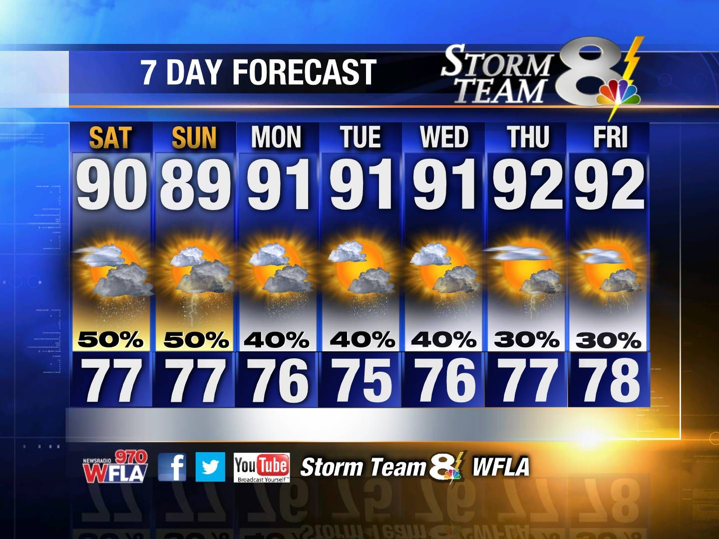 Ahh... A typical summertime forecast in Florida