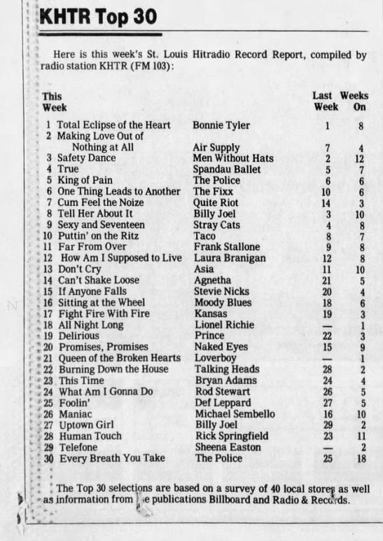 Stl Christmas Radio Station 2020 KHTR FM, STL, Top 30, 10/7/1983 in 2020 | Top music hits, Classic