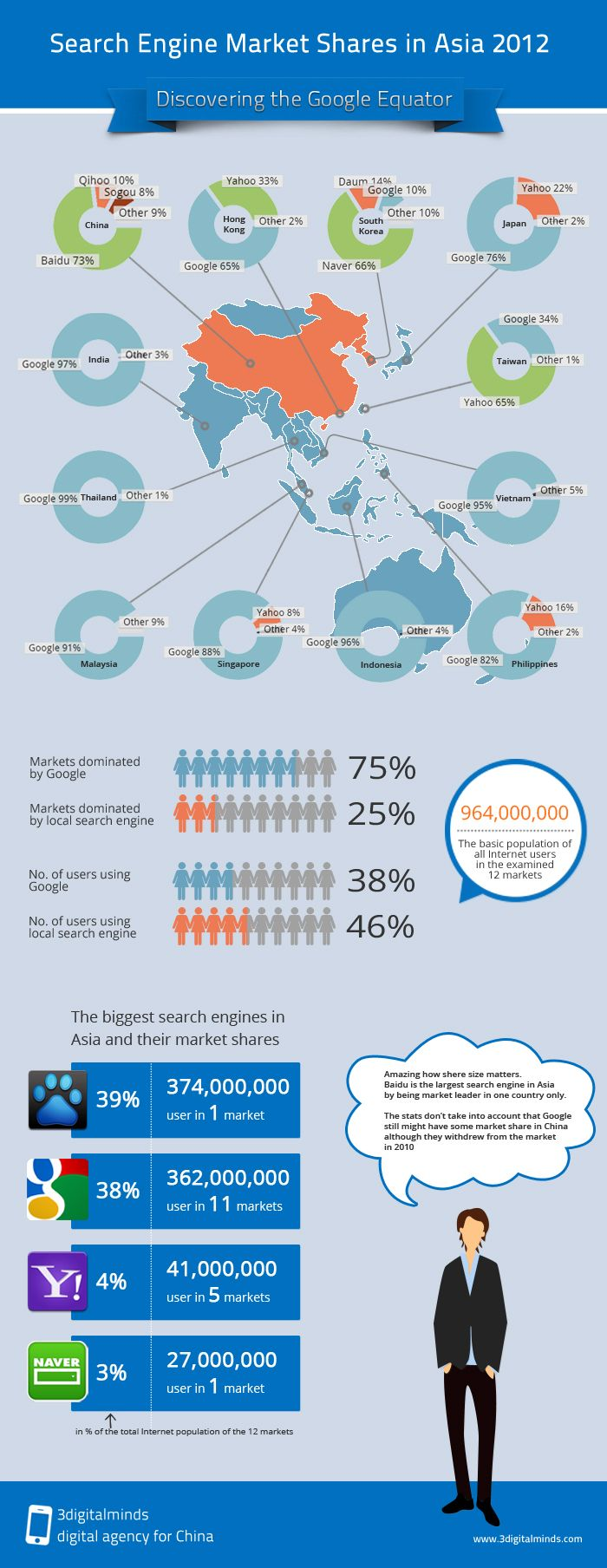 Infographic about search engine market shares in Asia