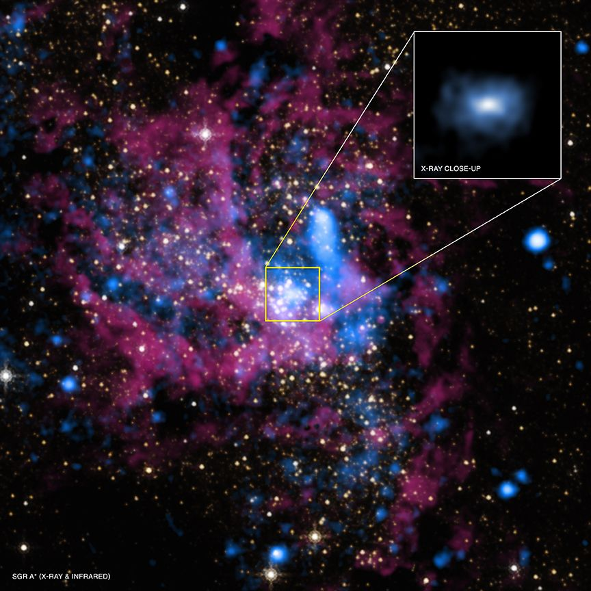 Supermassive Black Hole Sagittarius A* The center of the Milky Way galaxy, with the supermassive black hole Sagittarius A* (Sgr A*), located in the middle, is revealed in these images. As described in our press release, astronomers have used NASA's Chandra X-ray Observatory to take a major step in understanding why material around Sgr A* is extraordinarily faint in X-rays.