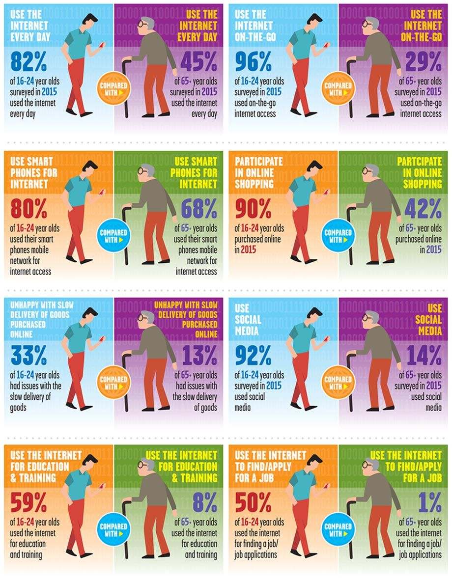 78% of Adults in Great Britain Use the Internet Every Day!