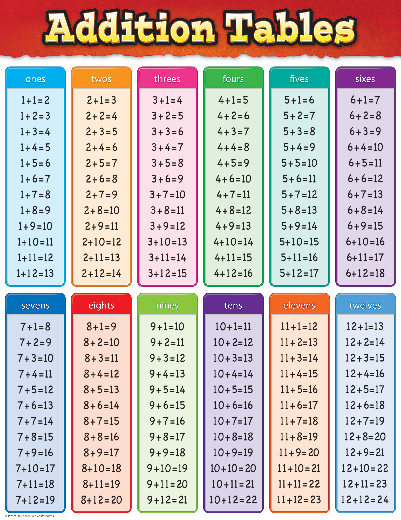 Addition Tables Chart Math Subtraction Math Charts Math Facts
