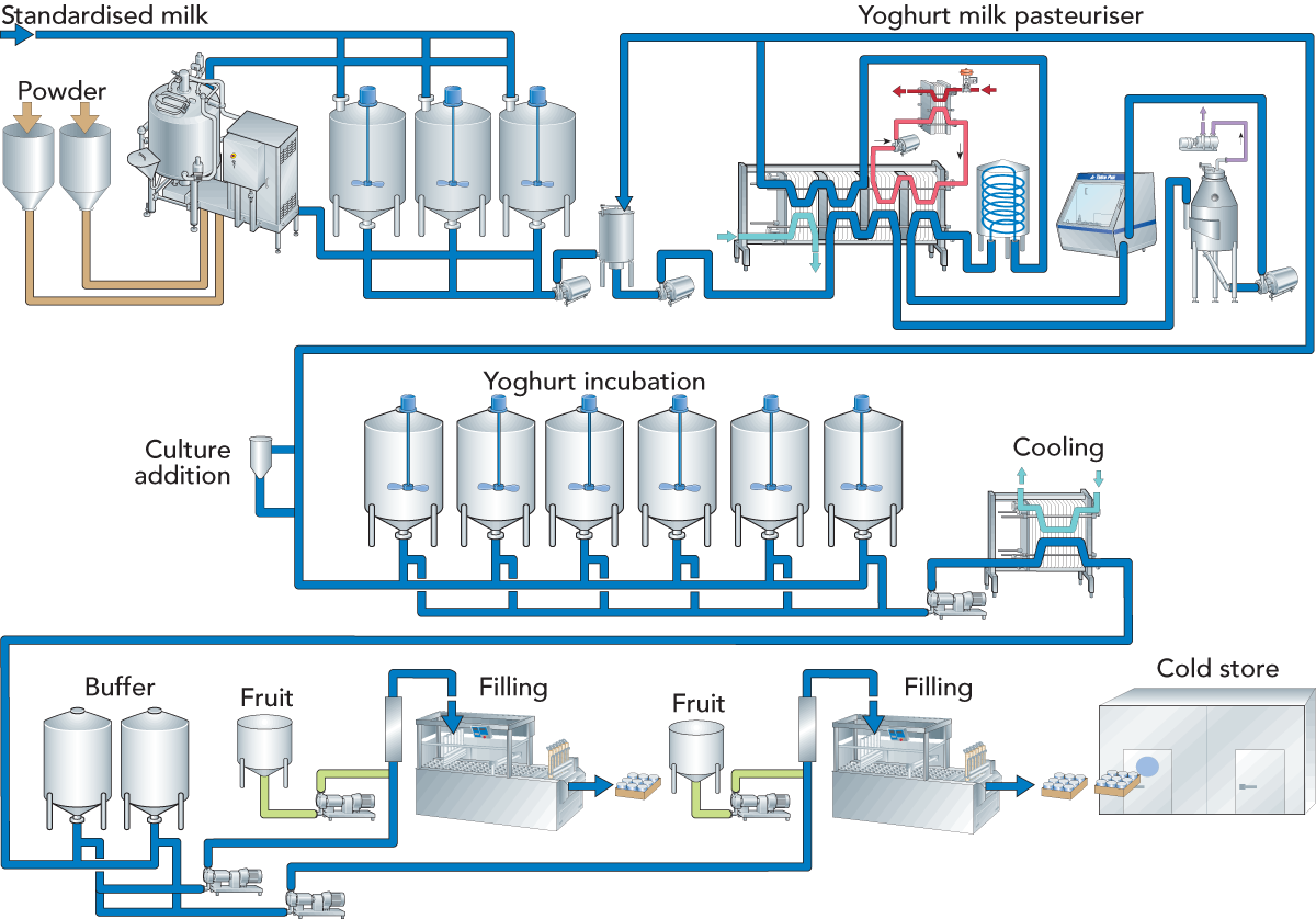 process flow showing how flavoured yogurts are made! fermented milk  products | dairy processing handbook