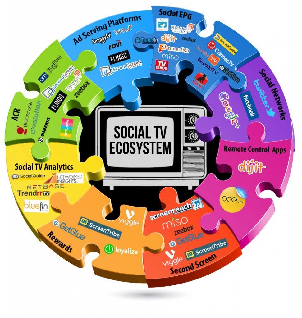 REVISED2-Social-TV-Ecosystem-Infograph #socialmedia #ecosystem #digitalmarketing #tvintegration