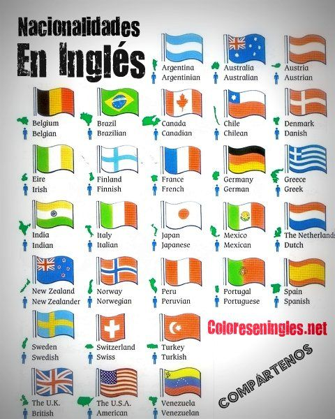 Las Nacionalidades En Ingles Colores En Ingles Nacionalidades En Ingles Aula De Clases De Ingles Vocabulario En Ingles