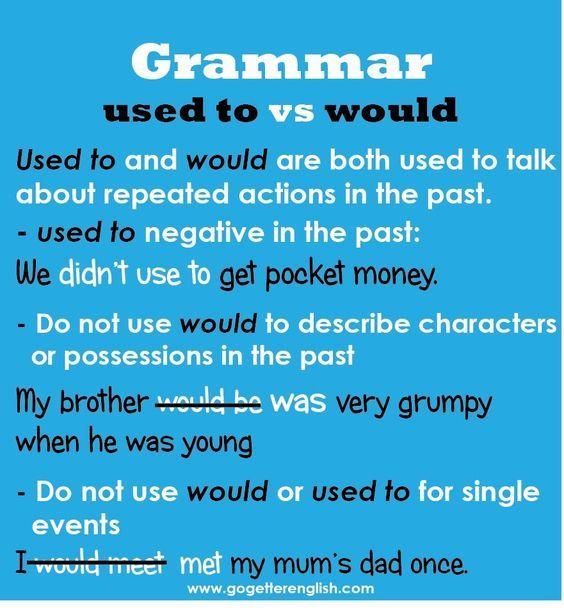 Forum | ________ English Grammar | Fluent LandGrammar ...