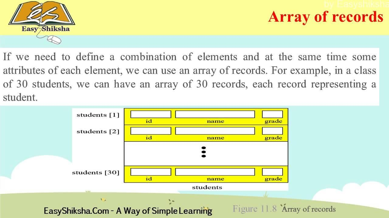 Pin by Ghanshyam Sharma on Education Data structures