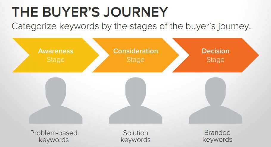 three stages of marketing practice Potential customers are drawn into this stage through marketing  an  increasingly common practice for marketing, sales, and customer service.