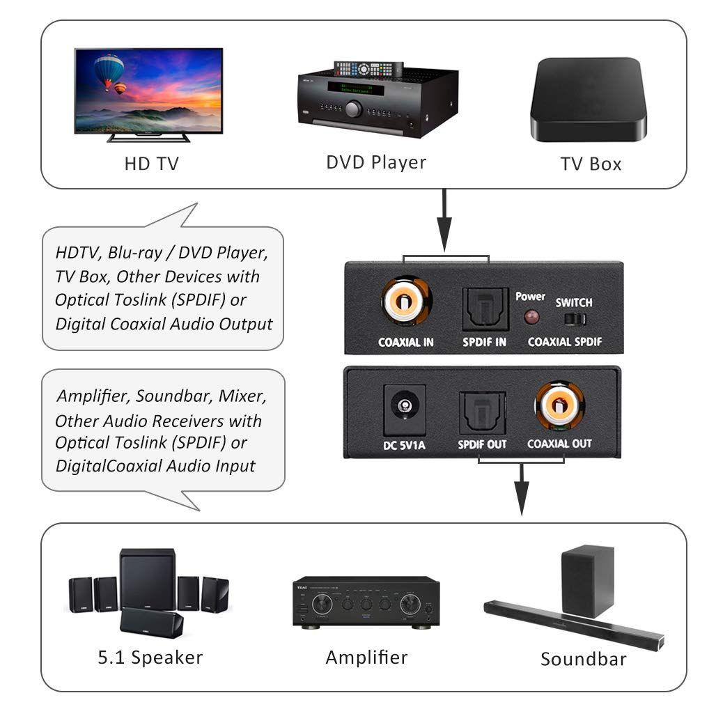 Optical To Coaxial Or Coax To Optical Digital Audio Converter Bi Directional Digital Spdif Toslink Optical To From Coaxial Digit Digital Audio Digital Optical