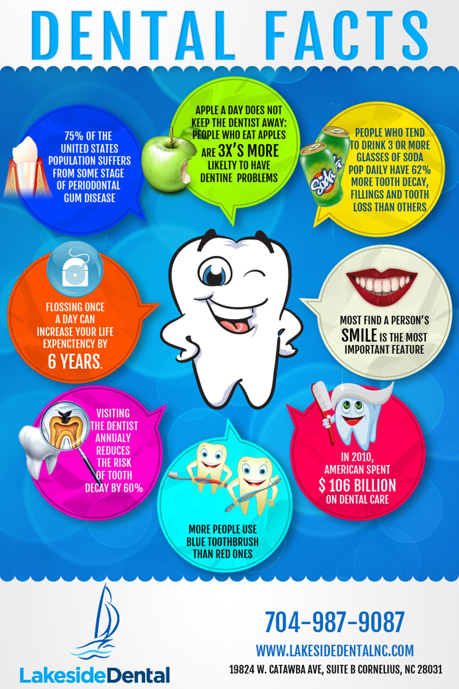 Dental Facts! Emergency dentist, Dental, Dentist