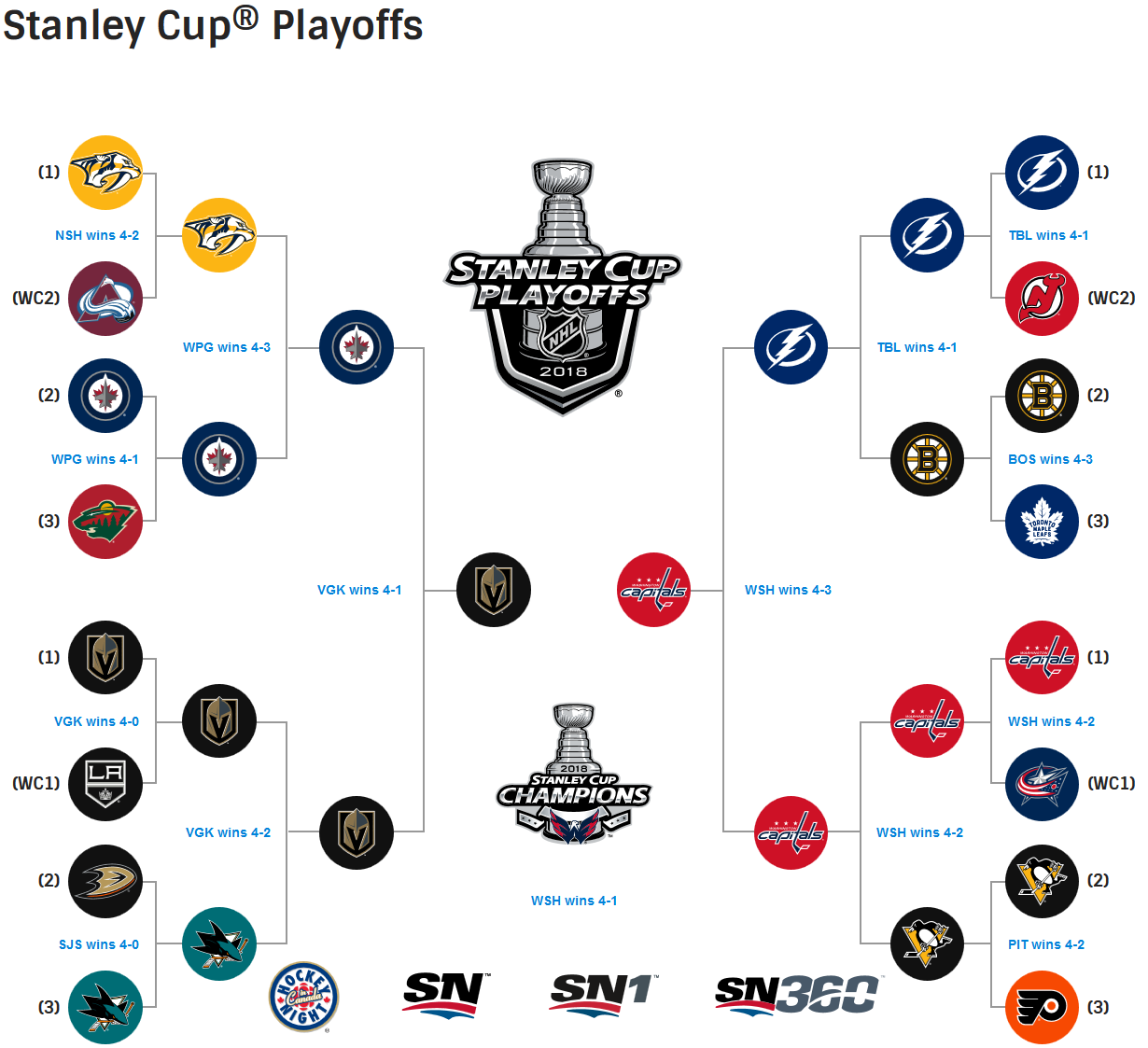 Nhl Com 2 2018 Stanley Cup Bracket Completed Stanley Cup Stanley Cup Playoffs Camping Gifts