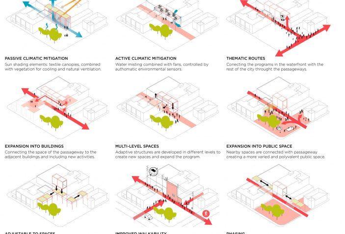 Estrategia de Diseño de los pasos. Open Shore by Ecosistema Urbano.