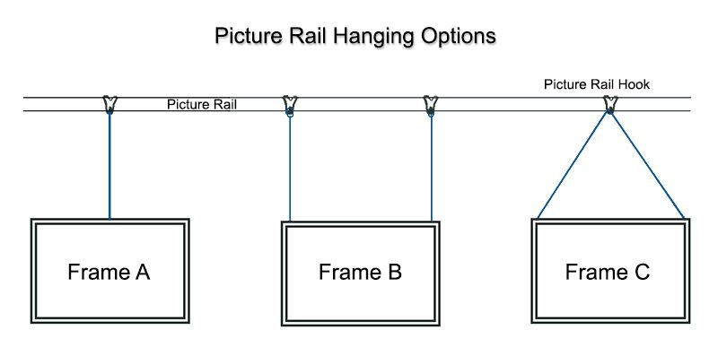 How To Hang A Picture Frame From A Picture Rail Picture Rail Hanging Hanging Pictures Picture Framing Supplies