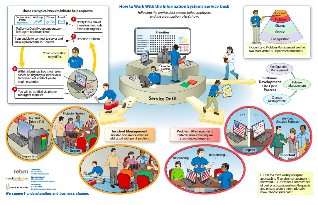 Typical Service Desk Operation Processes www
