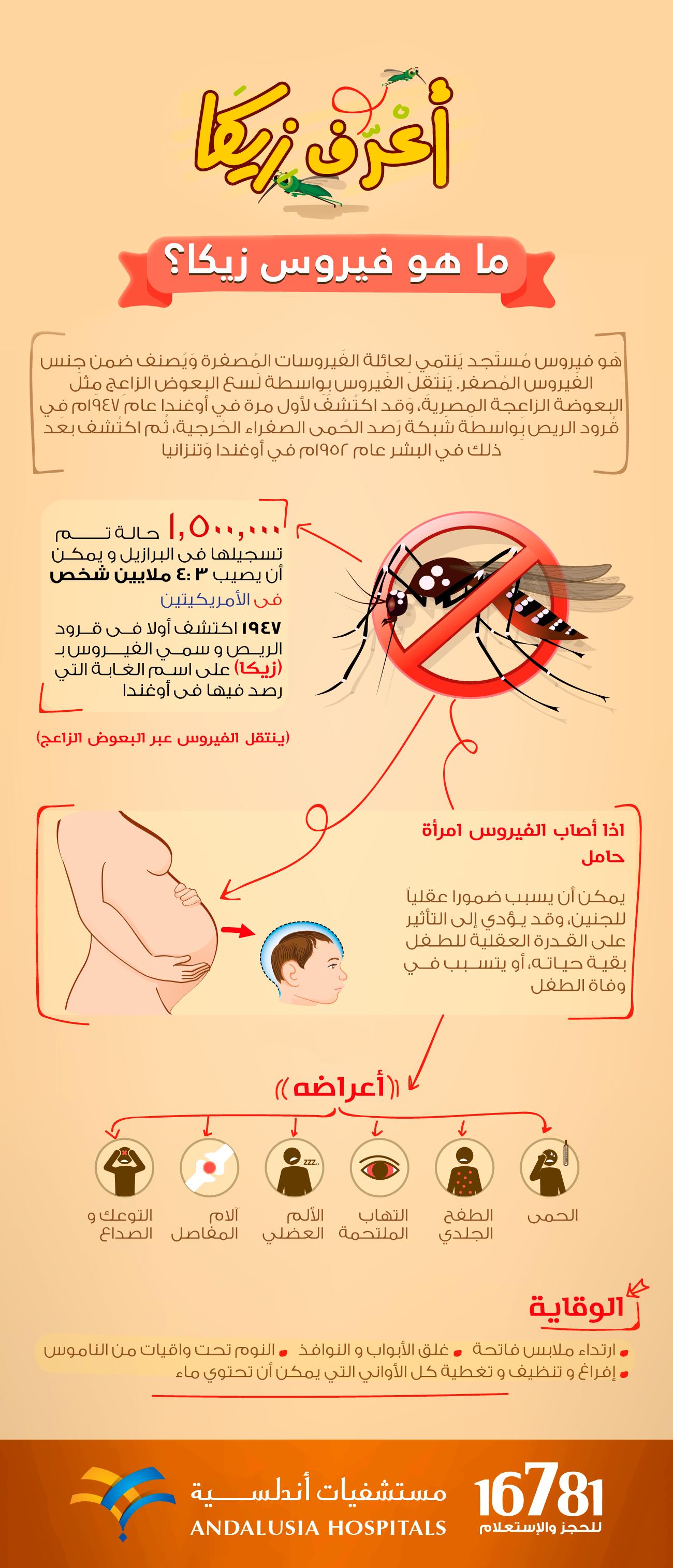 Pin On Zika Virus