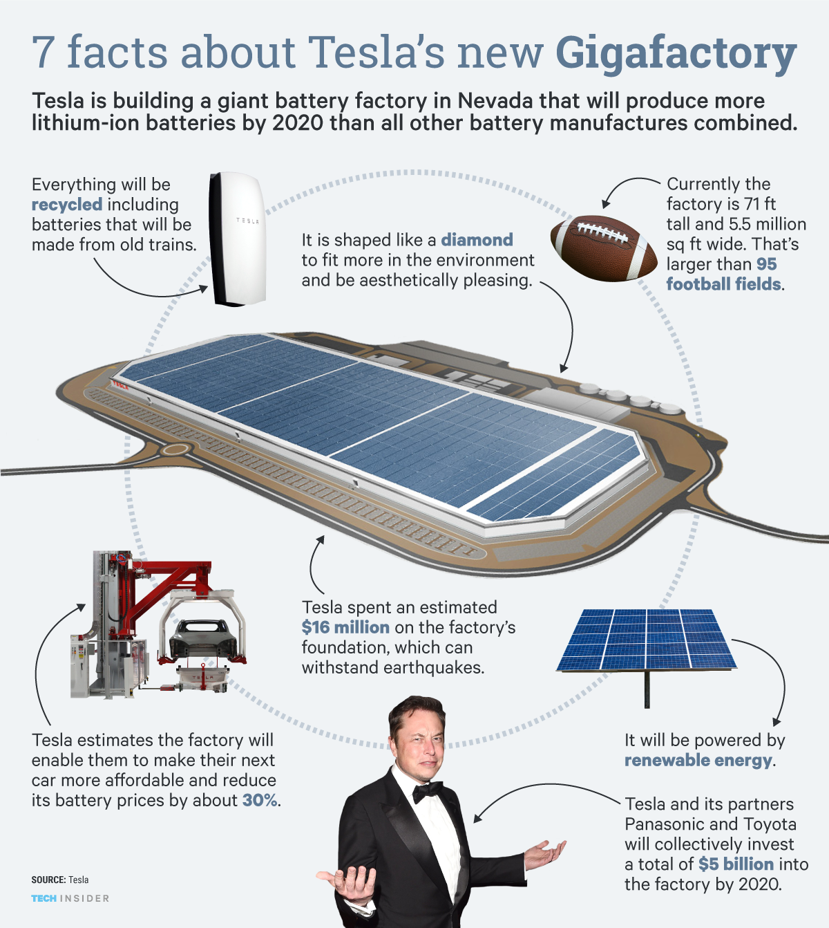 7 Incredible Facts About Tesla S New Gigafactory Tesla The Incredibles Solar City