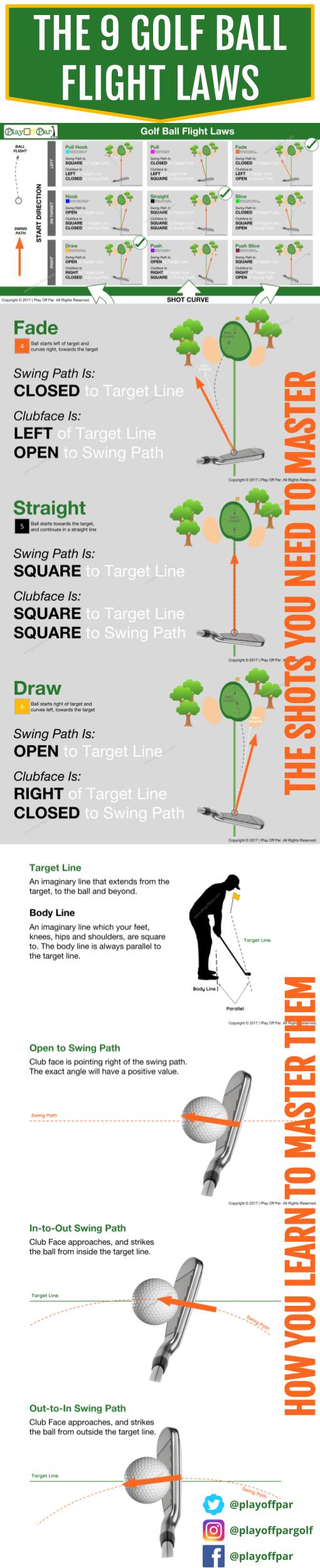 medium resolution of the golf ball flight laws learn how the golf ball flight laws can help you improve your golf golf ball flight too low golf ball flight too high