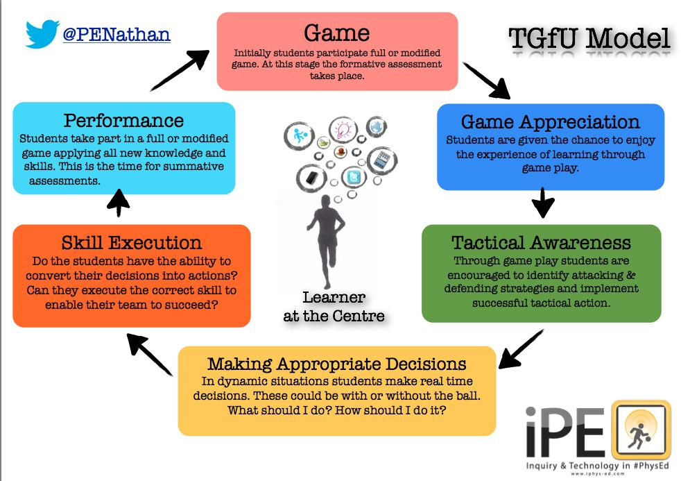 Modern Approach To Classroom Management ~ Teaching games for understanding resources pinterest