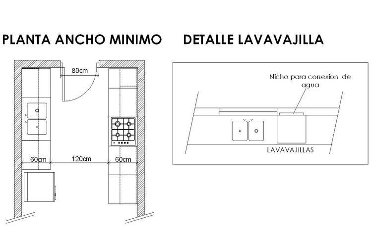 Dimensiones minimas de una ducha buscar con google for Arquitectura de interiores a distancia