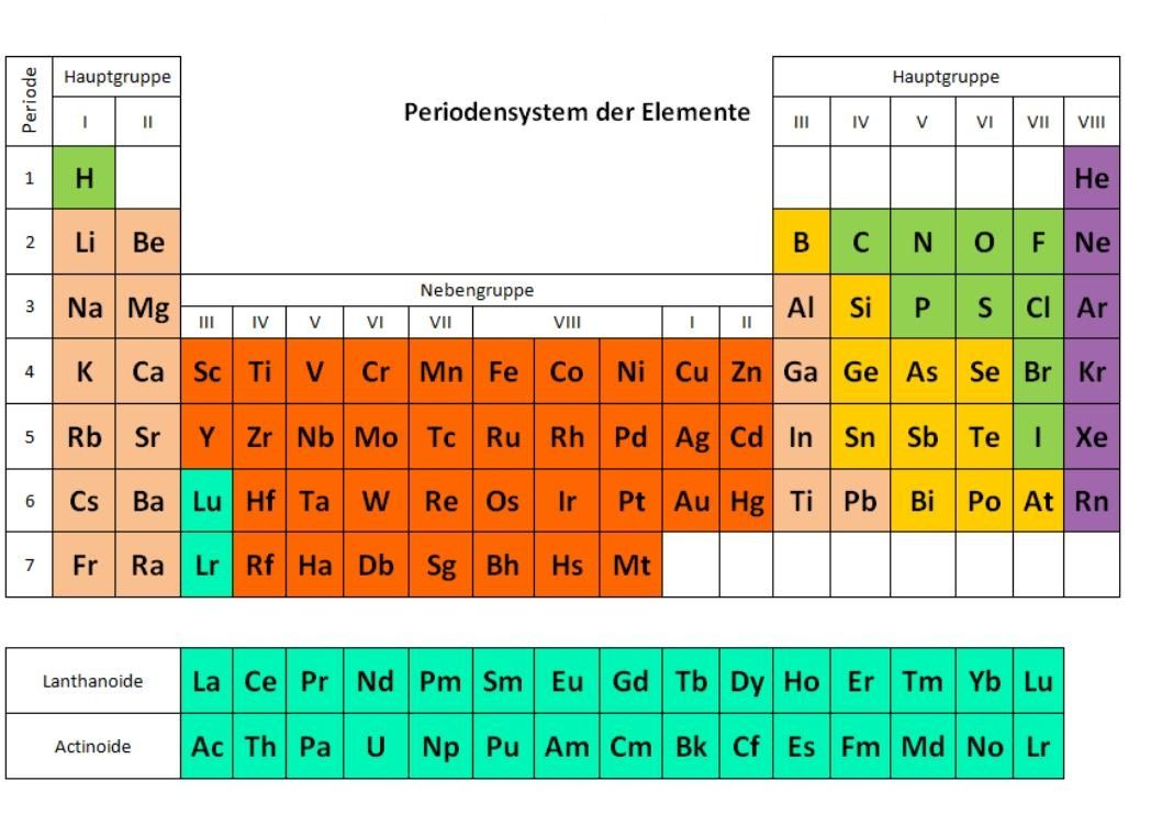 Das Metalle Im Periodensystem