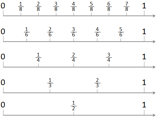 number lines from 0 to 1 showing halves thirds fourths sixths