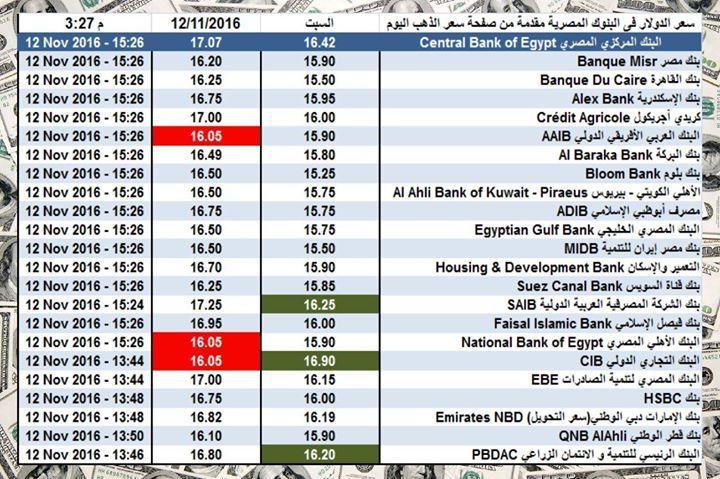 سعر الدولار اليوم فى البنوك المصرية اليوم السبت 12 11 2016 الساعة 3 25 عصرا اعلى سعر بيع للبنوك 16 90 اقل سعر شراء من البنوك 16 Periodic Table Signs Views