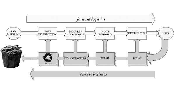 What is Reverse Logistics and How Is It Different than Traditional Logistics? http://cerasis.com/2014/02/19/what-is-reverse-logistics/