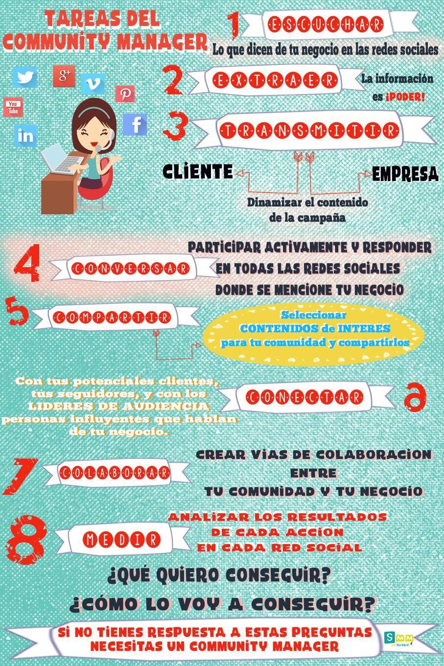 Tareas de un #CommunityManager #infografia  #socialmedia Fuente: Ticsyformación