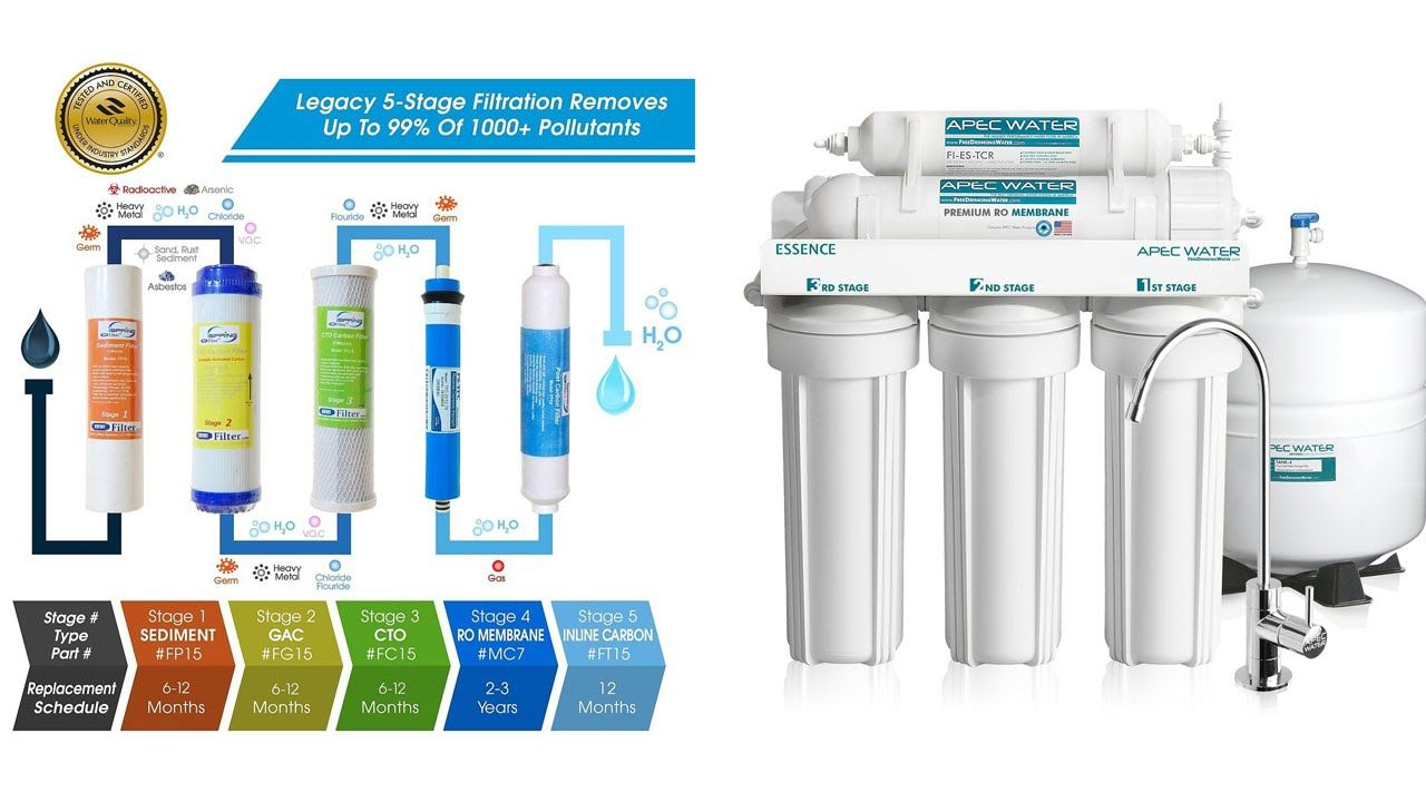 best water filtration system reviews in 2019 Whole house