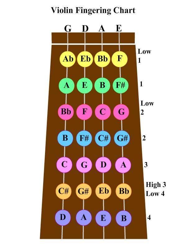 violin finger chart - Google Search lutherie Pinterest - violin fingering chart