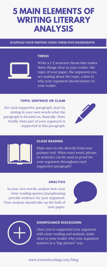 How To Teach The Writing Of Literary Analysis Erika Romero Teaching Literature Literary Analysis Essay Literary Analysis
