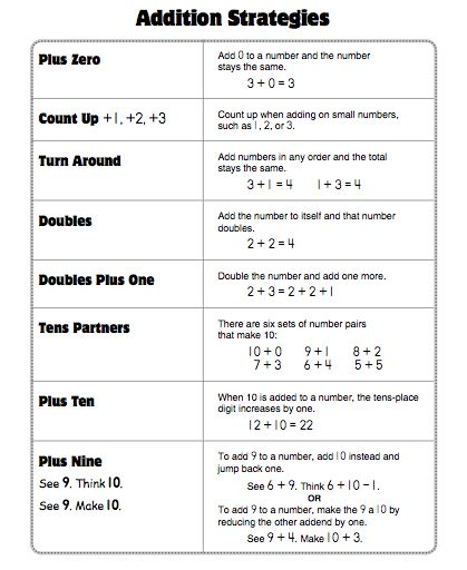 Addition Strategies Poster From Evan Moore Math Strategies Everyday Math Math Addition