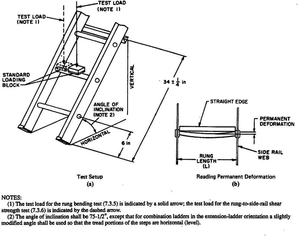 Fig. 11 Rung Bending Test and Rung-to-Side-Rail Shear