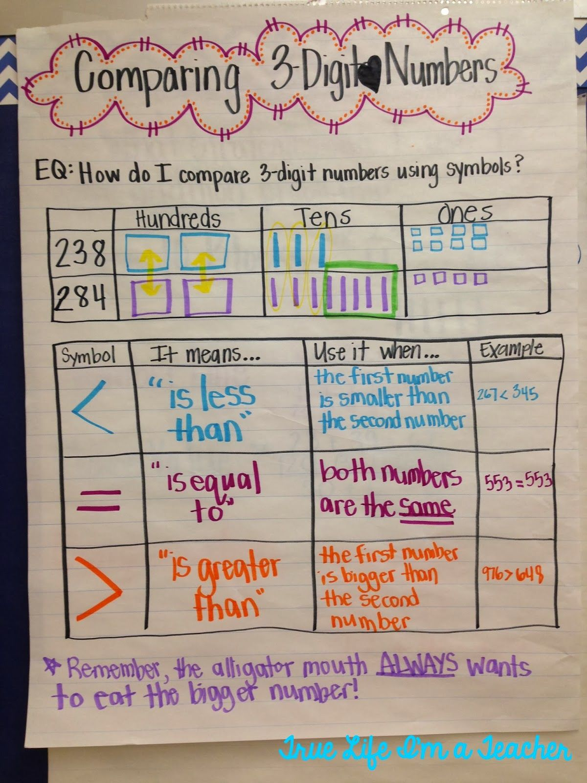 Comparing 3 Digit Numbers Anchor Chart