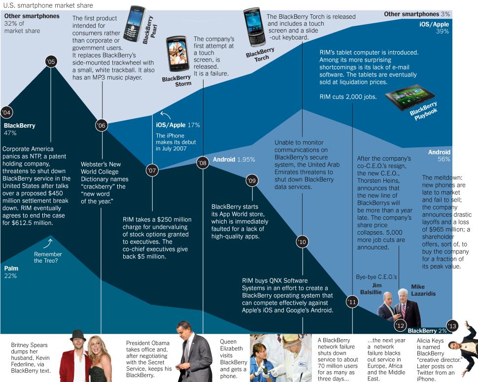 la ca u00edda de blackberry  infografia  infographic