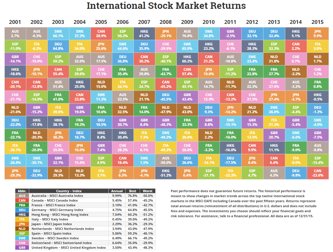 Asset class sector and country returns for 2015 international asset class sector and country returns for 2015 novel investor urtaz Gallery