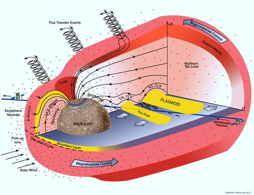 Jet Propulsion Laboratory - Mercury Magnetosphere | Science