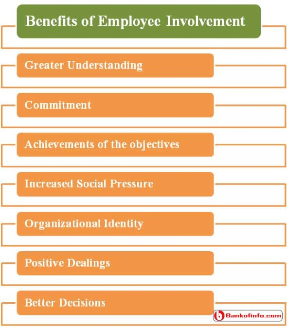 Advantages And Benefits Of Employee Involvement  Human Resource