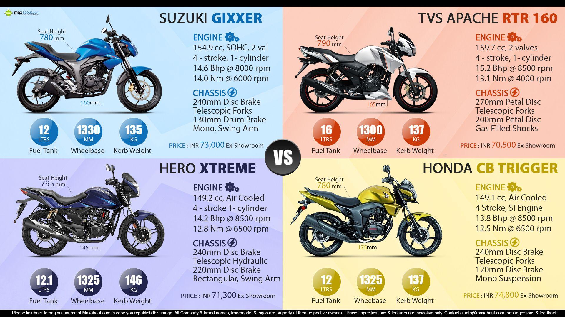 Suzuki Gixxer Vs Apache Rtr 160 Vs Hero Xtreme Vs Honda Cb