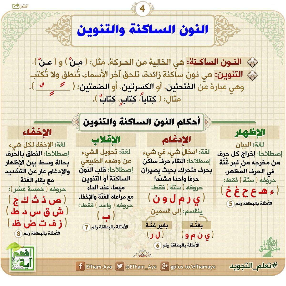 افهم آية Efham Aya Twitter Quran Book Quran Tafseer Tajweed Quran