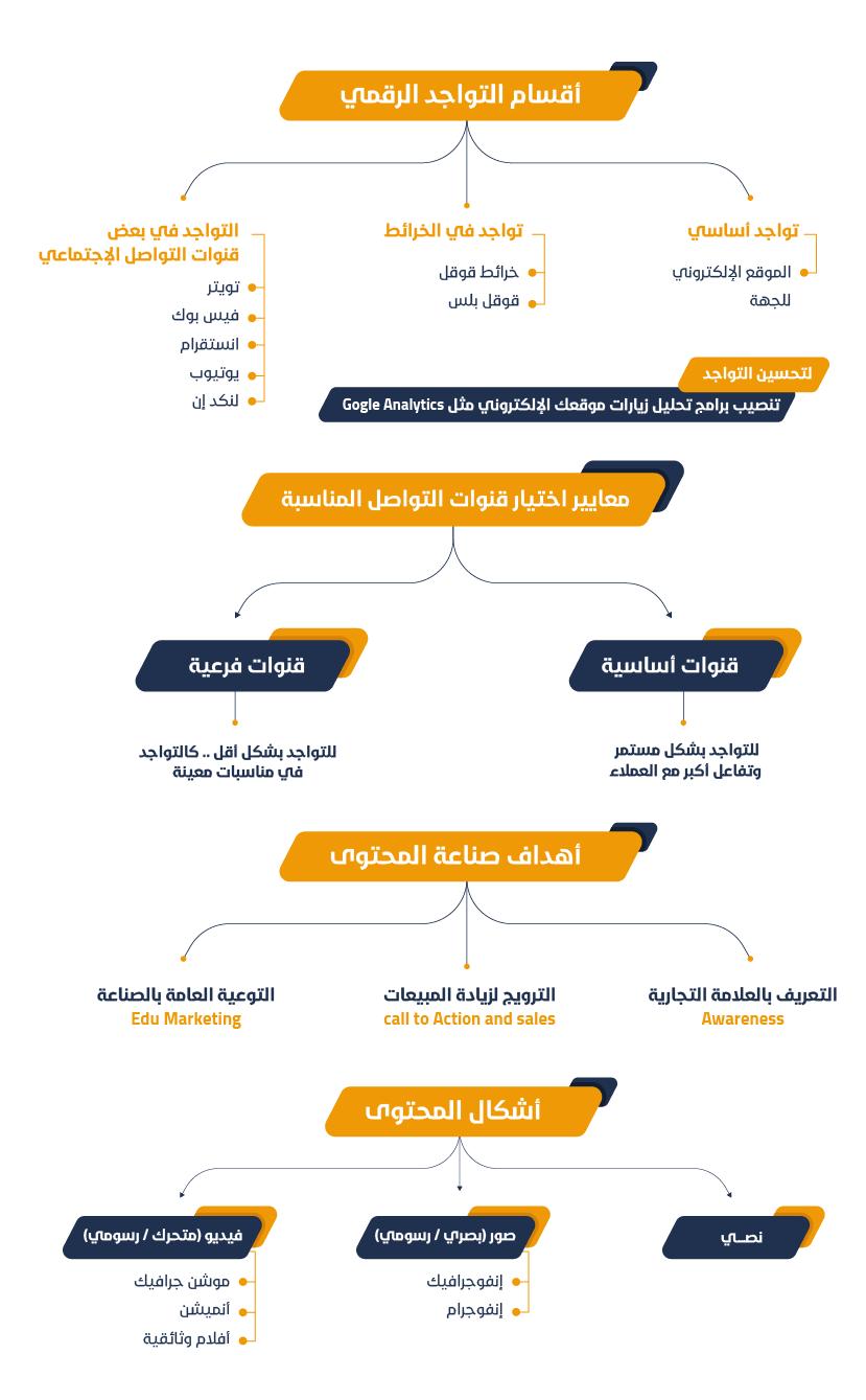 ملخص بناء التواجد الرقمي للمنظمات وبدء نشاط التسويق الإلكتروني لهم خليك مسوق ره Digital Marketing Social Media Digital Marketing Social Media Strategies